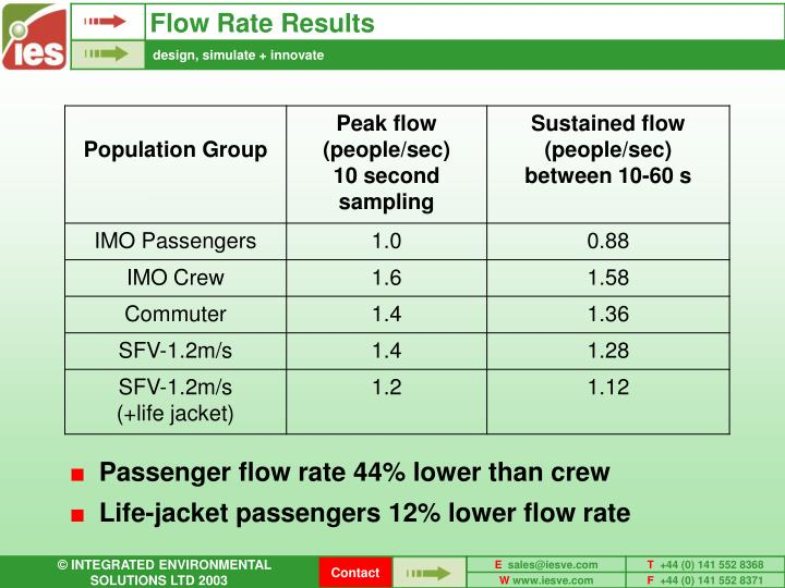Flow Rate Results