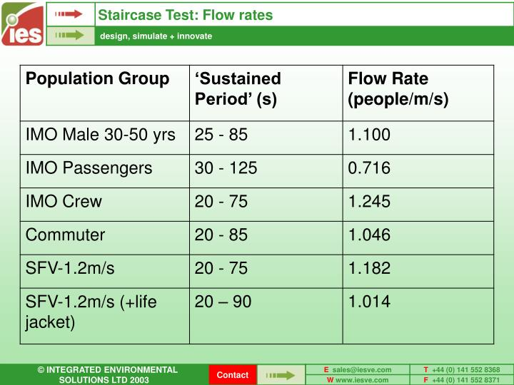 Staircase Test: Flow rates