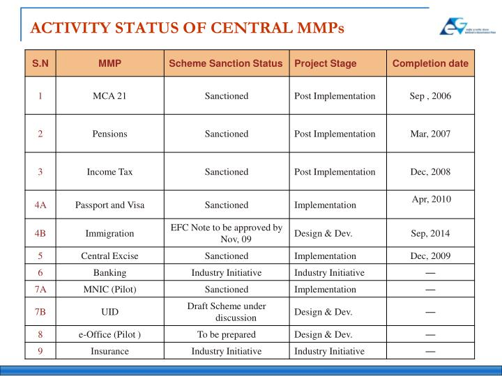 ACTIVITY STATUS OF CENTRAL MMPs