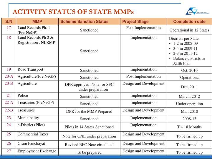 ACTIVITY STATUS OF STATE MMPs