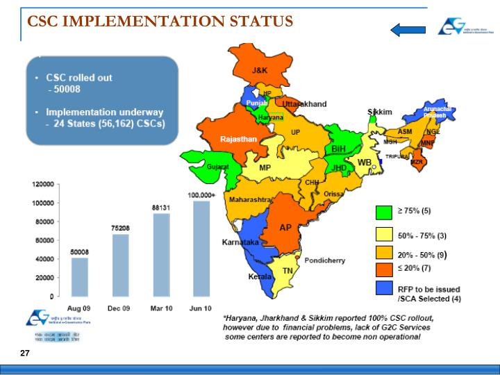CSC IMPLEMENTATION STATUS