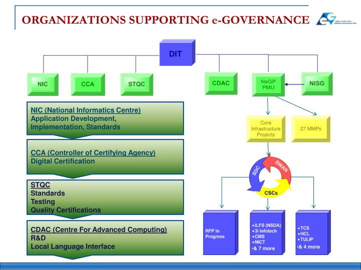 ORGANIZATIONS SUPPORTING e-GOVERNANCE