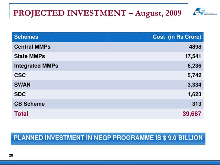 PROJECTED INVESTMENT – August, 2009
