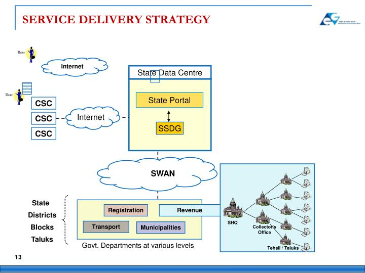 SERVICE DELIVERY STRATEGY
