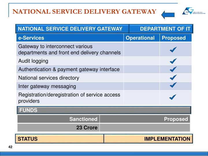 NATIONAL SERVICE DELIVERY GATEWAY