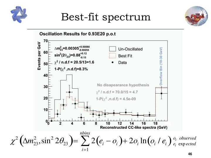 Best-fit spectrum