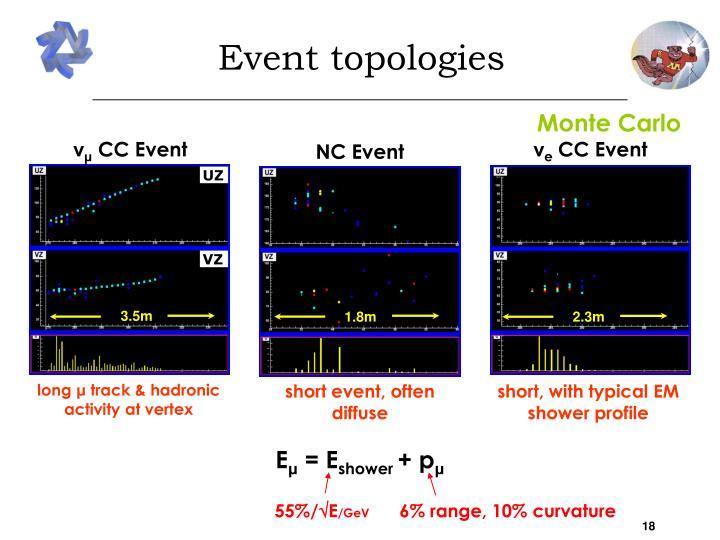 Event topologies