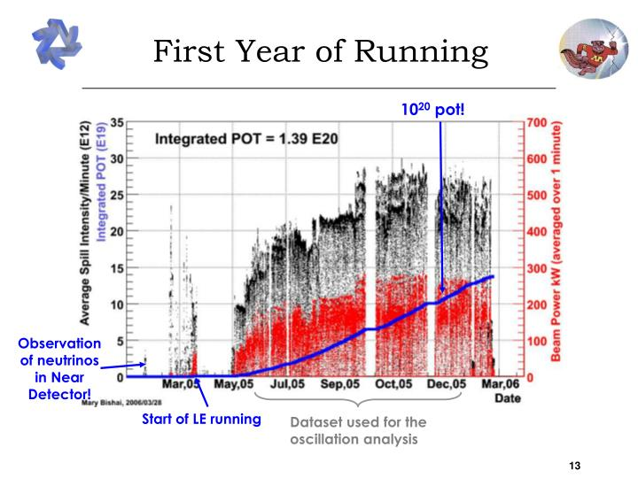 First Year of Running