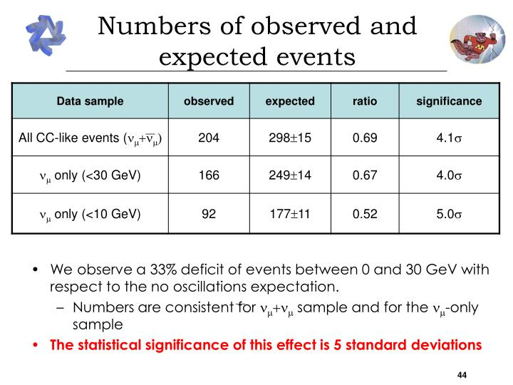 Numbers of observed and expected events