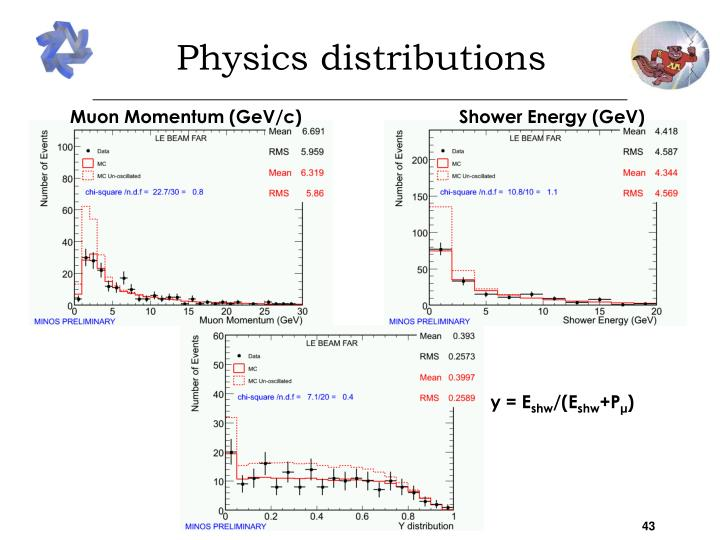 Physics distributions