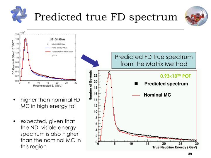Predicted true FD spectrum