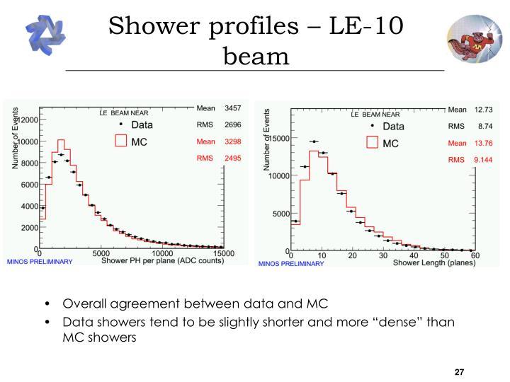 Shower profiles – LE-10 beam