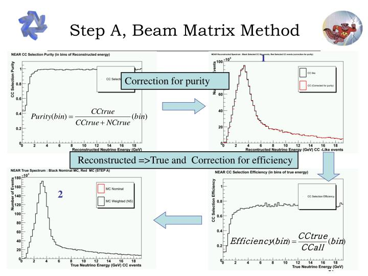 Step A, Beam Matrix Method