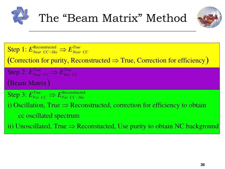 "The ""Beam Matrix"" Method"