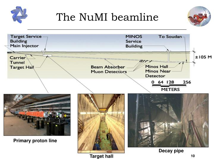 The NuMI beamline