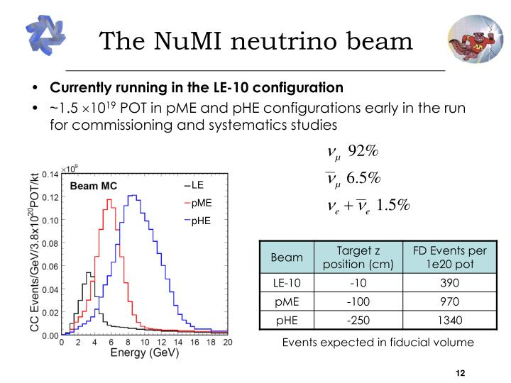 The NuMI neutrino beam