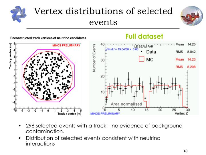 296 selected events with a track – no evidence of background contamination.