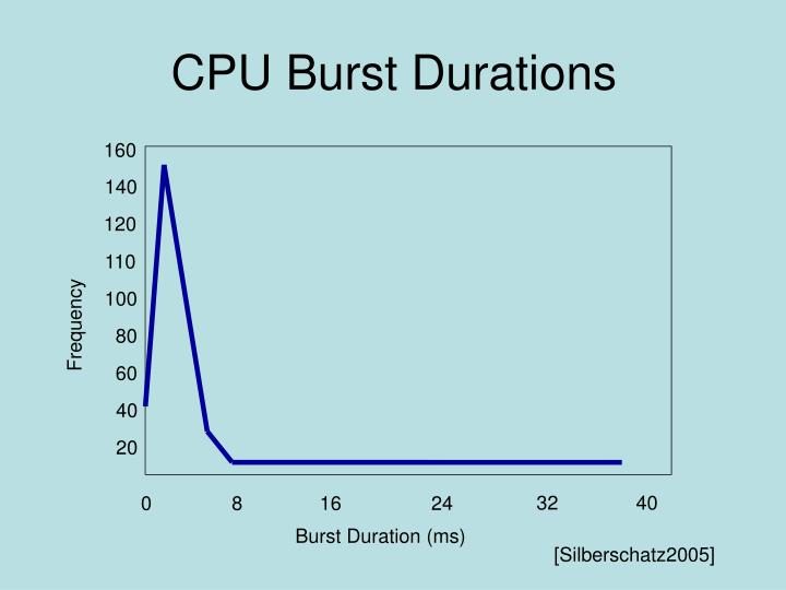 CPU Burst Durations