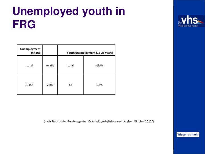 Unemployed youth in FRG