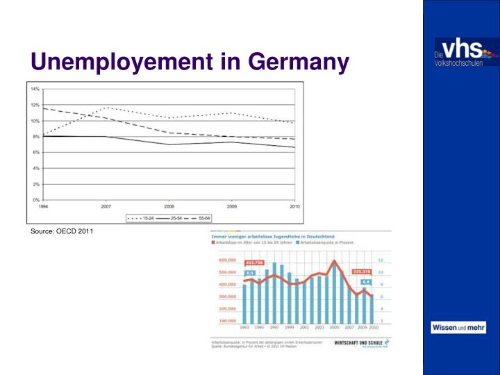 Unemployement in Germany