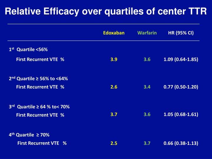Relative Efficacy over quartiles of center TTR