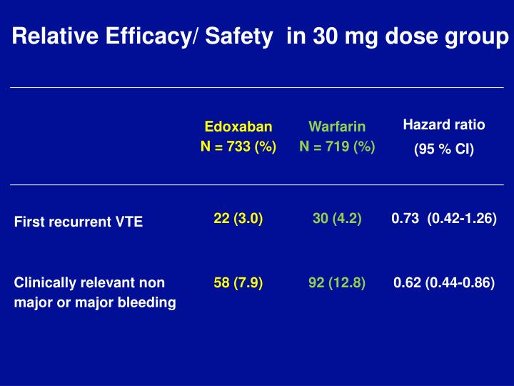 Relative Efficacy/ Safety  in 30 mg dose group