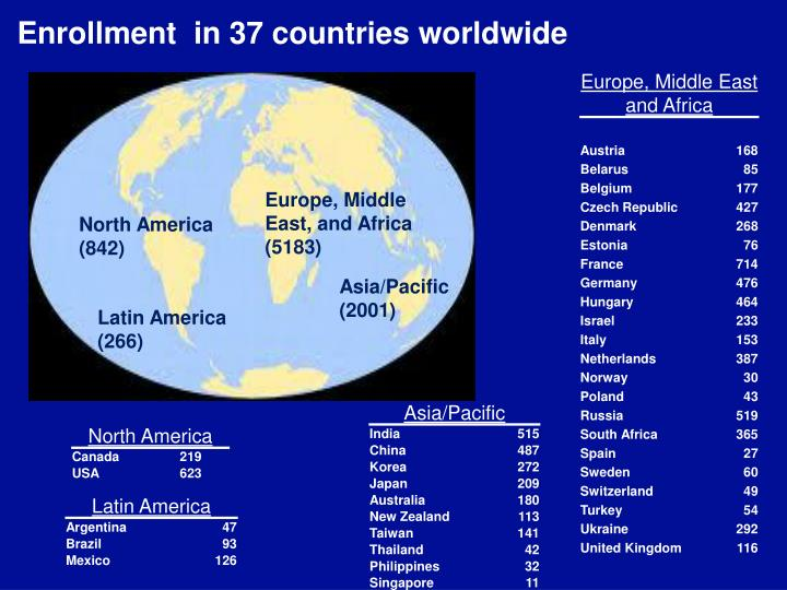 Enrollment  in 37 countries worldwide
