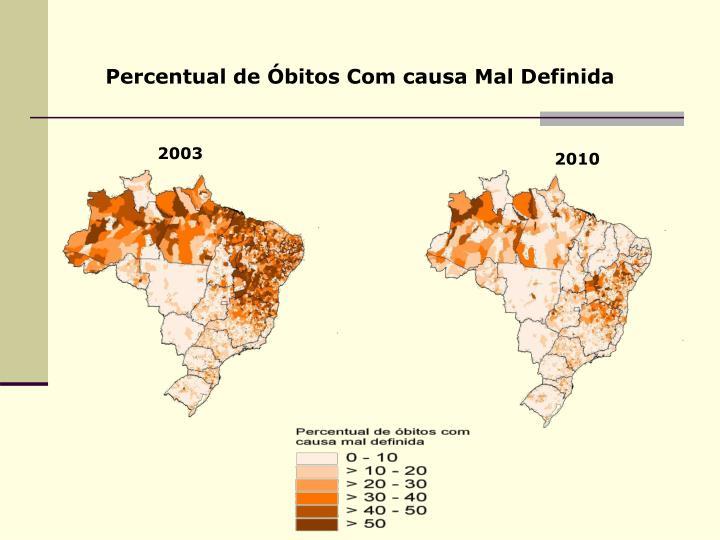 Percentual de Óbitos Com causa Mal Definida