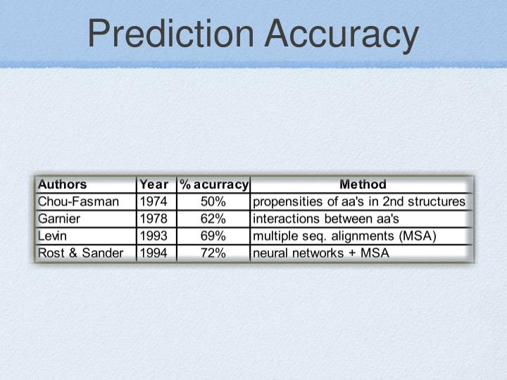 Prediction Accuracy