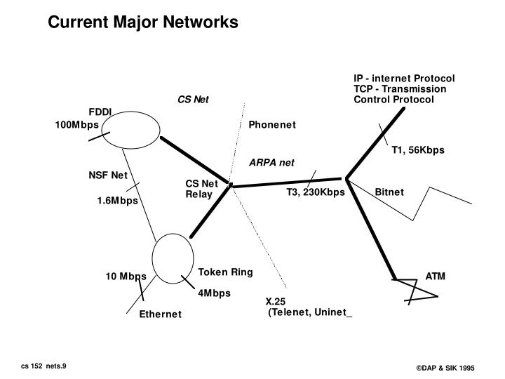 Current Major Networks
