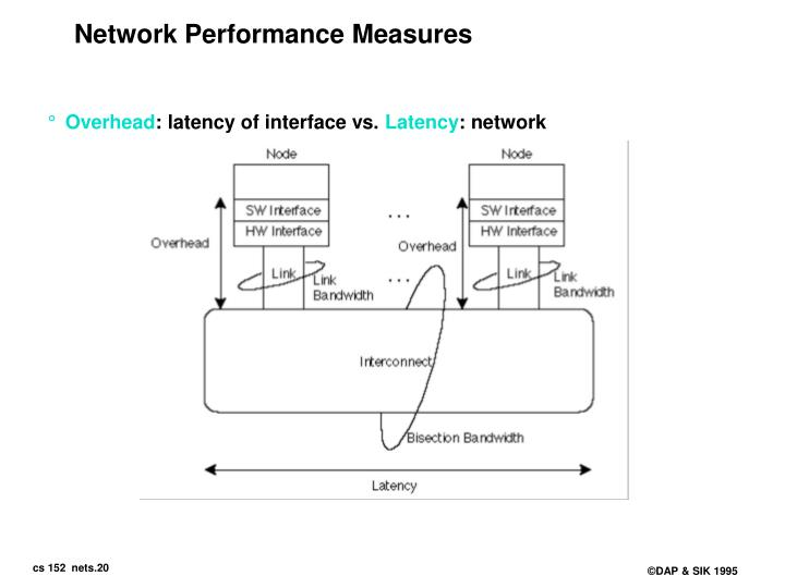 Network Performance Measures