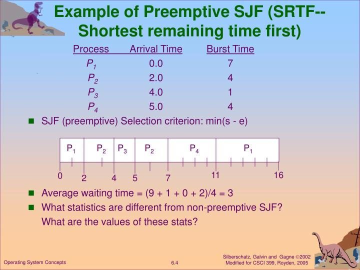 Example of Preemptive SJF (SRTF--Shortest remaining time first)