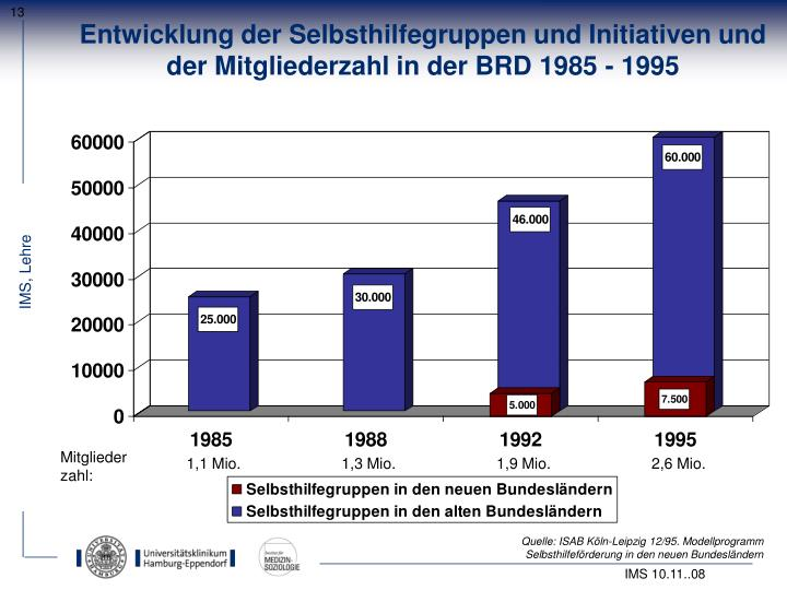 Entwicklung der Selbsthilfegruppen und Initiativen und der Mitgliederzahl in der BRD 1985 - 1995