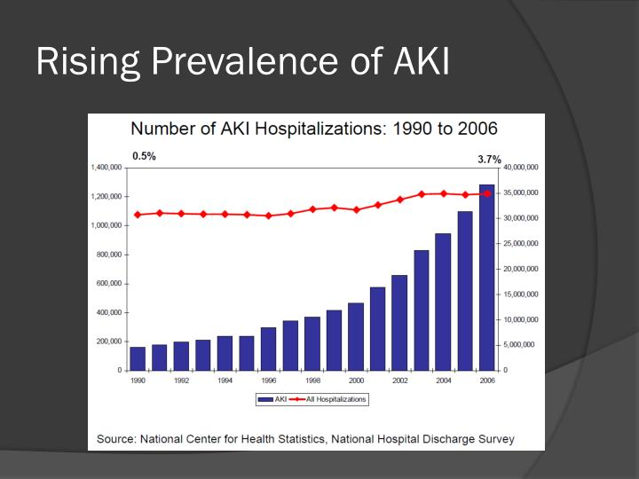Rising Prevalence of AKI
