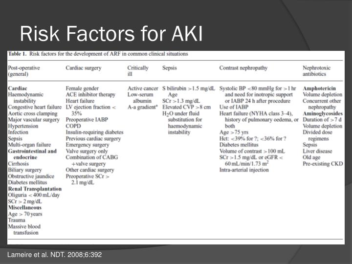 Risk Factors for AKI