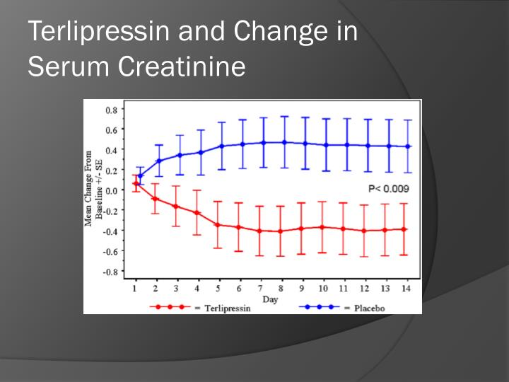 Terlipressin and Change in Serum Creatinine