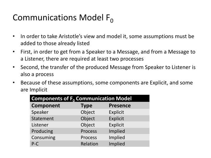 Communications Model F