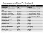 communications model f 4 continued