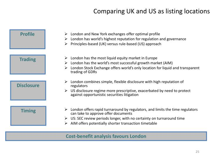 Comparing UK and US as listing locations