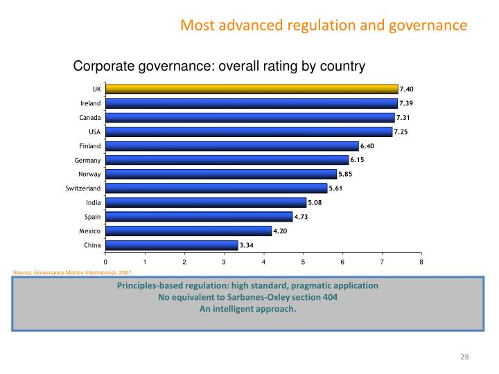 Most advanced regulation and governance