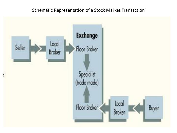 Schematic Representation of a Stock Market Transaction