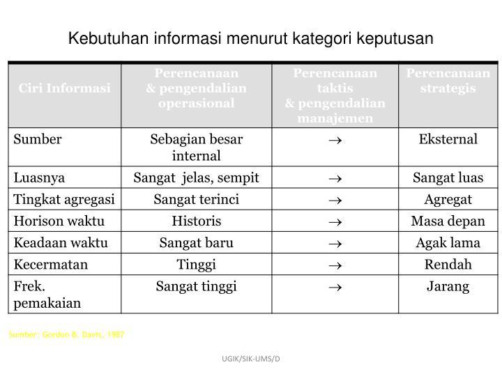 Kebutuhan informasi menurut kategori keputusan