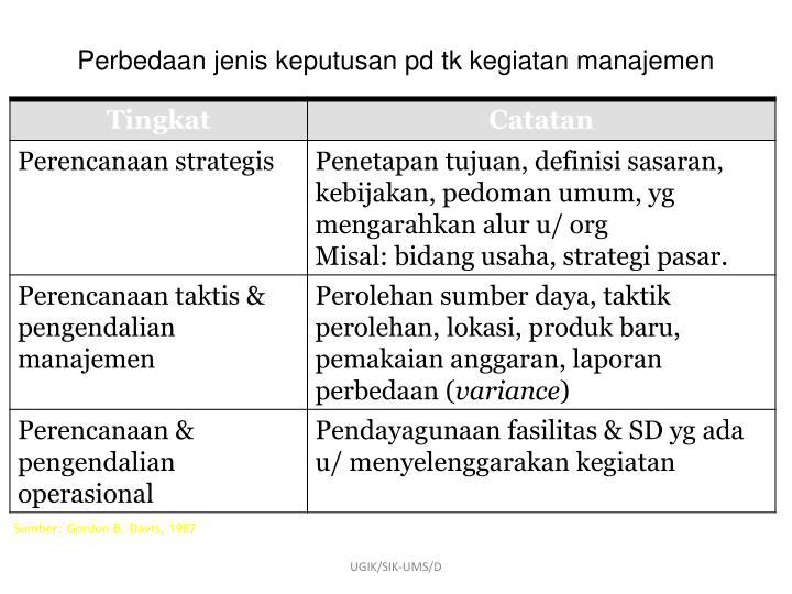 Perbedaan jenis keputusan pd tk kegiatan manajemen