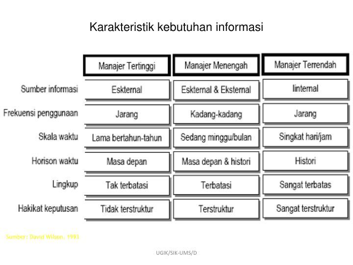 Karakteristik kebutuhan informasi