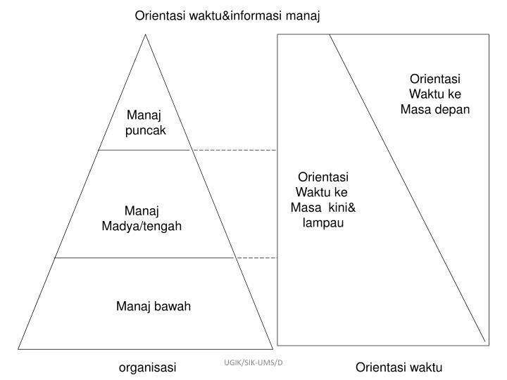 Orientasi waktu&informasi manaj