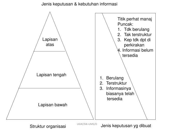 Jenis keputusan & kebutuhan informasi