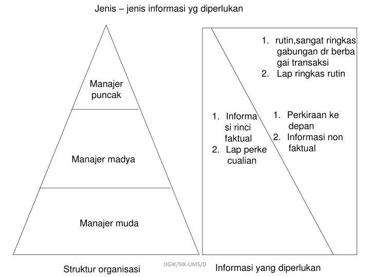 Jenis – jenis informasi yg diperlukan