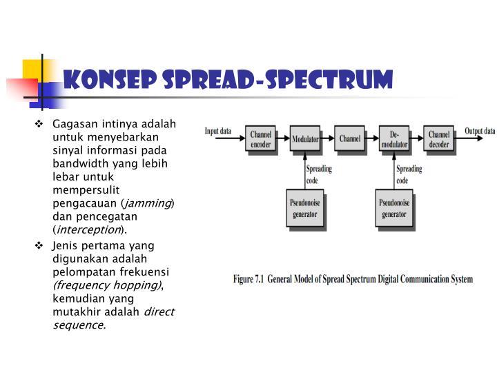 Konsep Spread-Spectrum