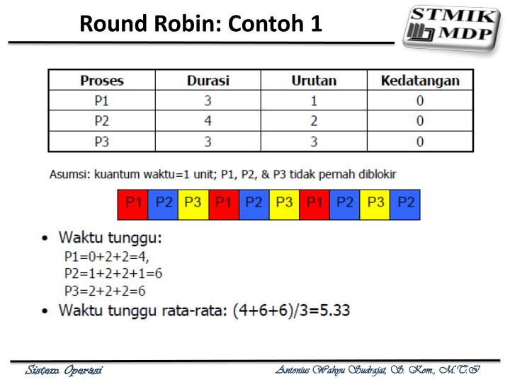 Round Robin: Contoh 1