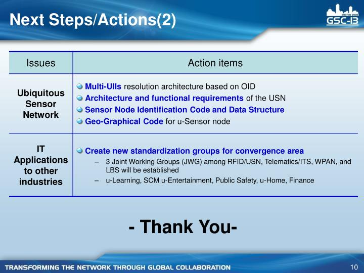 Next Steps/Actions(2)